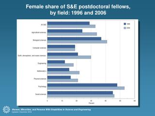Female share of S&E postdoctoral fellows, by field: 1996 and 2006