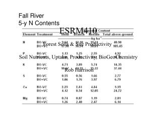 ESRM410                    Forest Soils & Site Productivity