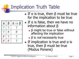 Implication Truth Table