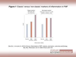 Figure 1  'Classic' versus 'non-classic' markers of inflammation in FMF