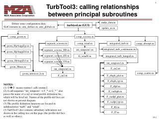TurbTool3: calling relationships between principal subroutines