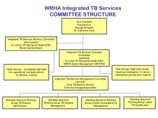 WRHA Integrated TB Services  COMMITTEE STRUCTURE