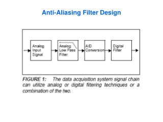 Anti-Aliasing Filter Design