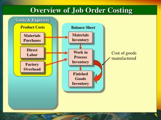 Overview of Job Order Costing