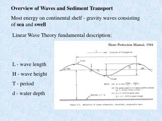 Linear Wave Theory fundamental description: L - wave length H - wave height T - period
