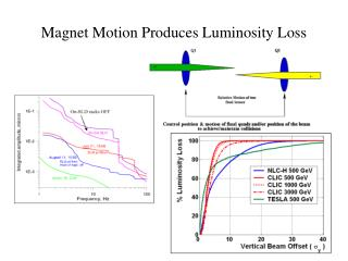 Magnet Motion Produces Luminosity Loss