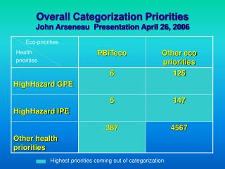 Overall Categorization Priorities  John Arseneau  Presentation April 26, 2006
