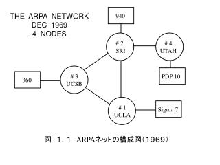 THE  ARPA  NETWORK DEC  1969 4  NODES