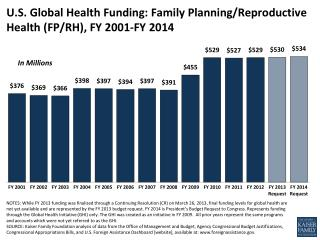 U.S. Global Health Funding: Family Planning/Reproductive Health (FP/RH), FY 2001-FY 2014