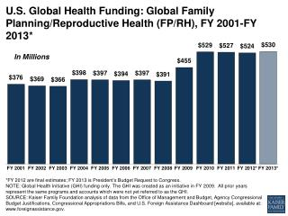 U.S. Global Health Funding: Global Family Planning/Reproductive Health (FP/RH), FY 2001-FY 2013*