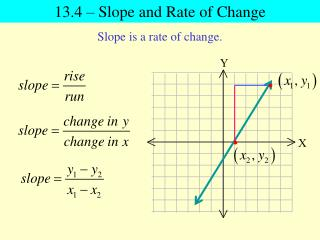 13.4 – Slope and Rate of Change