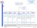 Groupe de Subdivisions  du Val d Oise 203, Les Ch nes Bruns 95000 CERGY T l. 01.34.41.58.75