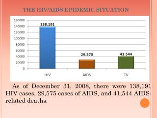 THE HIV/AIDS EPIDEMIC SITUATION