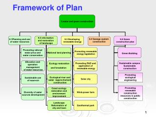 Framework of Plan