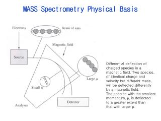 MASS Spectrometry Physical Basis