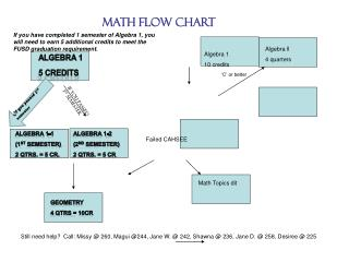 Math Flow Chart