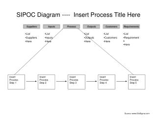 SIPOC Diagram ----  Insert Process Title Here