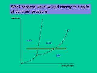 What happens when we add energy to a solid at constant pressure