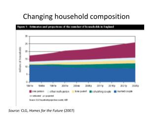 Changing household composition