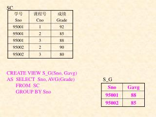 CREATE VIEW S_G(Sno, Gavg) AS  SELECT  Sno, AVG(Grade)        FROM  SC        GROUP BY Sno