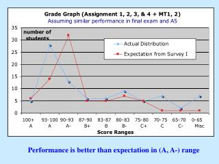 Performance is better than expectation in (A, A-) range