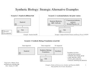 Synthetic Biology: Strategic Alternative Examples