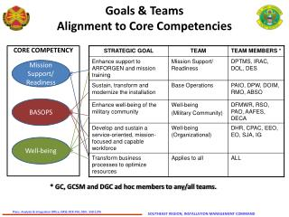 Goals & Teams Alignment to Core Competencies