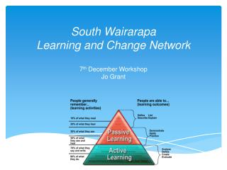South  Wairarapa Learning and Change Network 7 th  December Workshop  Jo Grant