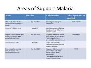 Areas of Support Malaria