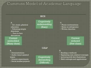 Cummins Model of Academic Language
