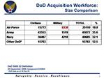 DoD 5000.52 Definition 30 September 2006 Component DAWIA  DoD data as of 30 Sep 05