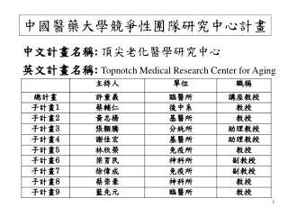 中國醫藥大學競爭性團隊研究 中心 計畫