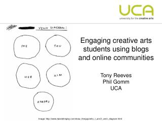 Engaging creative arts students using blogs and online communities Tony Reeves Phil Gomm UCA