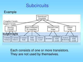 Subcircuits