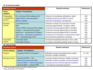 1A. Preclinical models