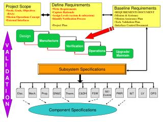 Project Scope Needs, Goals, Objectives   (BAA) Mission Operations Concept External Interfaces