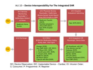 Act 10 – Device Interoperability For The Integrated EHR