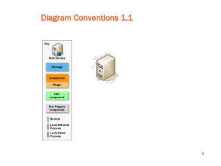 Diagram Conventions 1.1