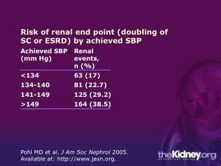Risk of renal end point (doubling of SC or ESRD) by achieved SBP