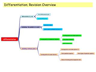 Differentiation; Revision Overview