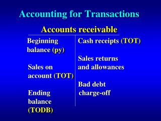 Accounting for Transactions