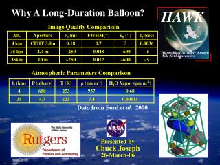 Why A Long-Duration Balloon?