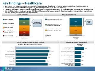 Key Findings – Healthcare