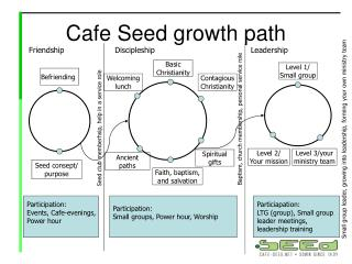 Cafe Seed growth path