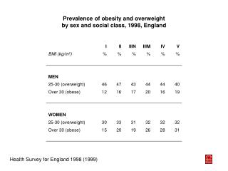 Prevalence of obesity and overweight by sex and social class, 1998, England