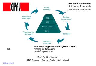 Manufacturing Execution System = MES  6.2 	 Pilotage de fabrication Herstellungstechnik