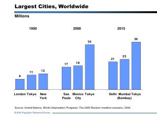 Largest Cities, Worldwide