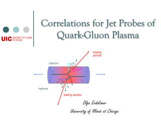 Correlations for Jet Probes of Quark-Gluon Plasma