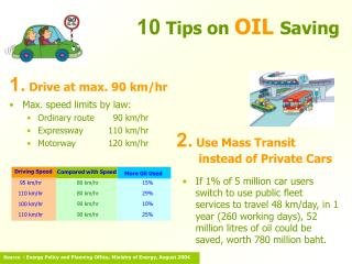 10  Tips on  OIL  Saving