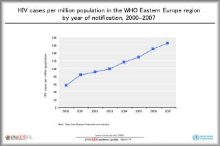 HIV cases per million population in the WHO Eastern Europe region